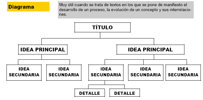 esquema diagrama