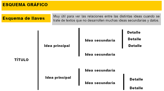 esquema grafico