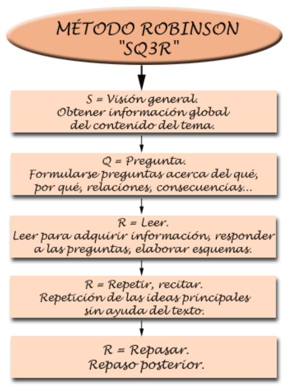 método-robinson