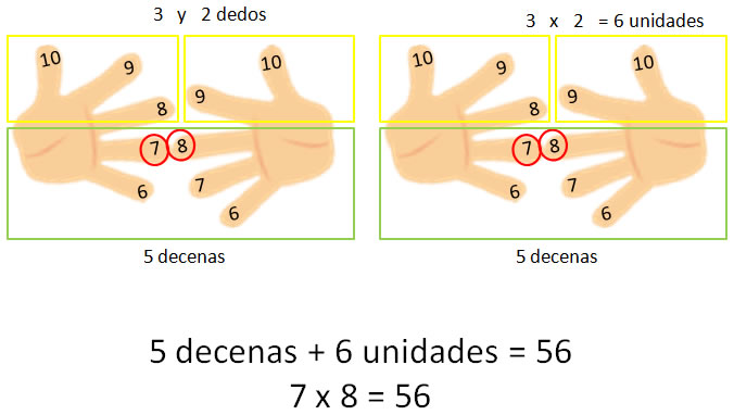truco de multiplicacion